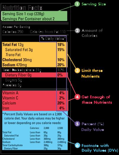 WHAT S ON A FOOD LABEL 5 Use the % Daily Value (% DV) column: 5% DV or less is low, and 20% DV or more is high.