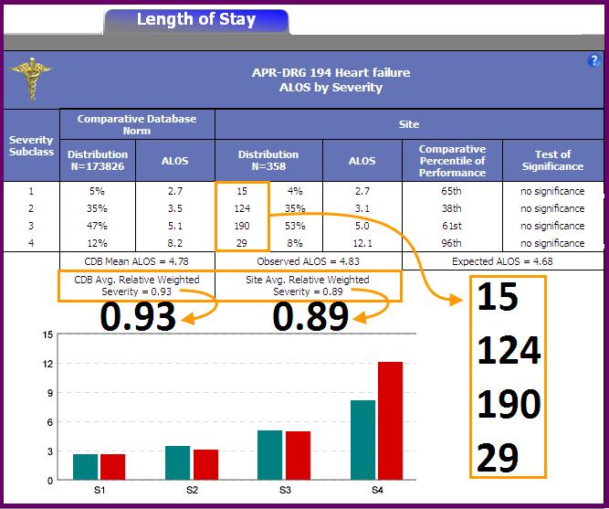 Average Relative Weighted Severity Allows comparison of your site s Average SOI rate with the CDB These values are also displayed on the Readmissions tab Site Average Weighted Severity = Sum of (site