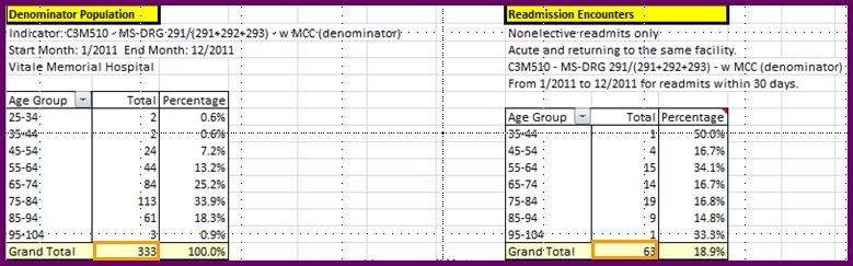 MS DRG 291, 292, and 293 30-Day Readmissions DataVision Readmission Toolpack Rate = (readmission encounters