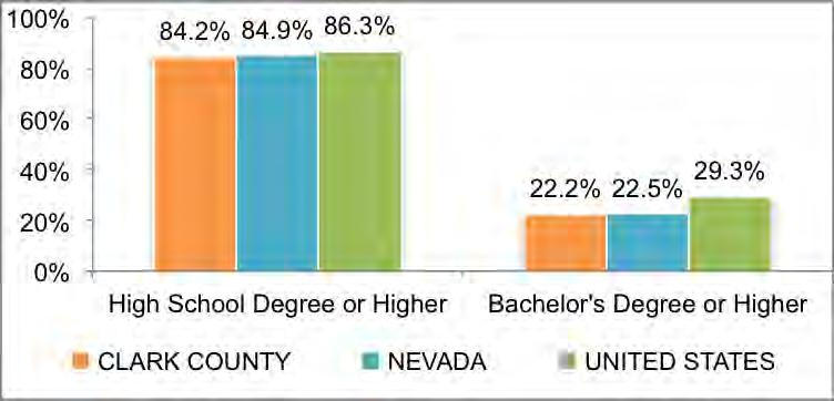 6% of Hispanic/Latino residents received a bachelor s degree or higher.