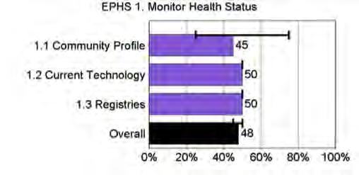Figure 4 2: Performance Scores for the 10 Essential Public Health Services The highest- and lowest-scoring ESs were examined in closer detail below.
