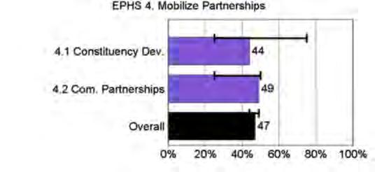 4.3.2 ES 4: Mobilize Community Partnerships to Identify and Solve Health Problems (Poor Performance) Key Questions: Is there a process in place to develop collaborative relationships between current