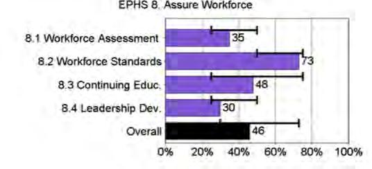 4.3.4 ES 8: Assure a Competent Public and Personal Health Care Workforce (Poor Performance) Key Questions: Is an assessment of workers within in the local public health system conducted, are gaps