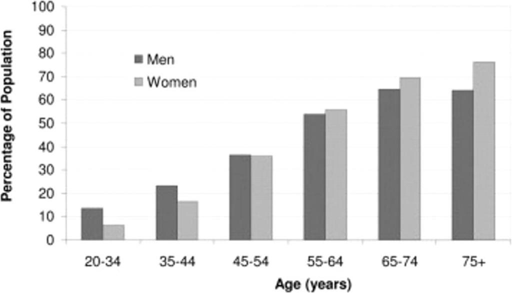 ( 2005-2006 Prevalence of High Blood Pressure in Adults by Age and Sex (NHANES 3 Aronow, W. S. et al.