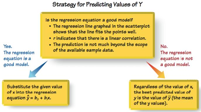 Using the Regression Equation for Predictions 1.