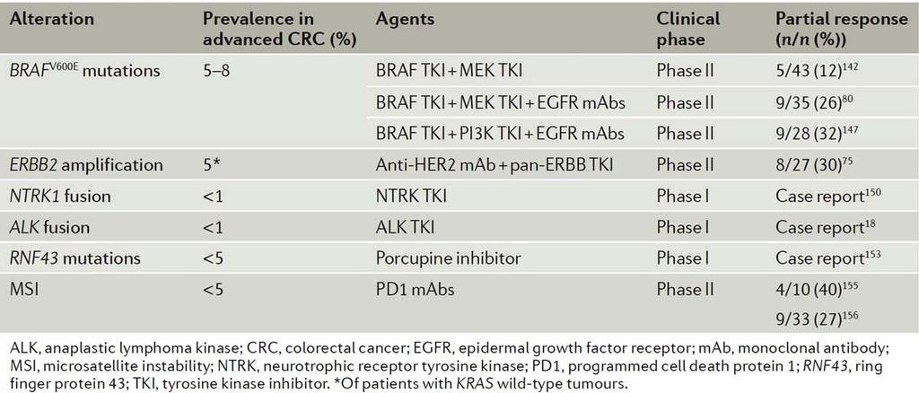 EMERGING POSITIVE PREDICTIVE BIOMARKERS FOR TREATMENT SELECTION IN