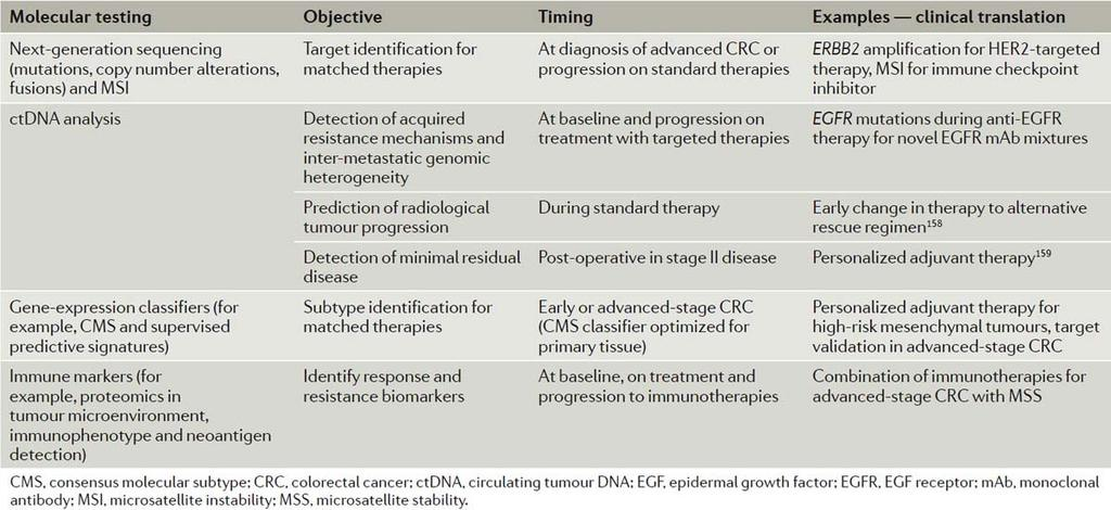 PROSPECTS FOR CLINICAL TRANSLATION OF MOLECULAR TESTS IN