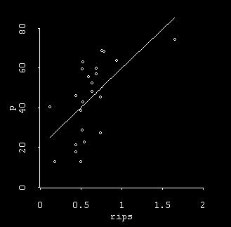 Statistical interlude: The effect of outliers Statistical interlude: The effect of outliers r 2 =0.28 p<0.01 r 2 =0.09 p>0.15 r 2 =0.37 p<0.005 r 2 =0.33 p<0.