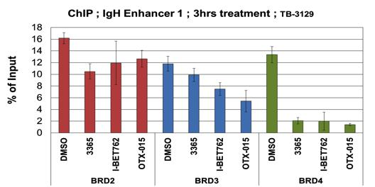 % of Input ZEN-3365 selectively displaces BRD4 from a superenhancer to selectively repress gene expression ZEN-3365 more potently represses superenhancer driven MYC expression in MM.