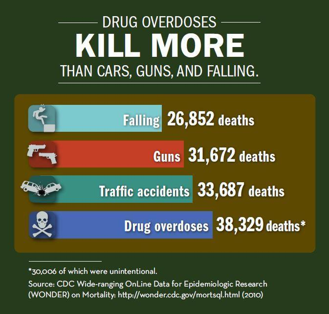 increase in the rate of overdose deaths