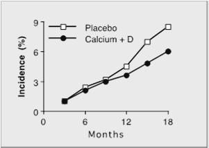 PTH, urine calcium Jamal et al, Osteo Inter, 2005 Non-pharmacologic Interventions Little new data Smoking cessation, avoid alcohol abuse Physical activity: modest transient effect on BMD but reduced