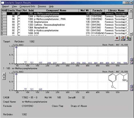 6.9 GC/MS Forensic Toxicological Database (2) - GC/MS Fig. 6.9.2 Library Search Result for m-methoxyamphetamine (a) Using only mass spectrum, (b) Using mass spectrum and retention index Library Search for Phenethylamines Fig.