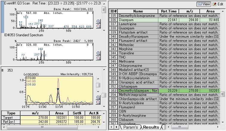 Clinical and Forensic Medicine 6.10 Analysis of Psychotropic Drugs in Whole Blood Utilizing Simultaneous Scan/MRM Measurements (4) - GC/MS Results Fig. 6.10.4 shows the scan chromatogram for the extracted whole blood sample, measured in the simultaneous scan/ MRM analysis.