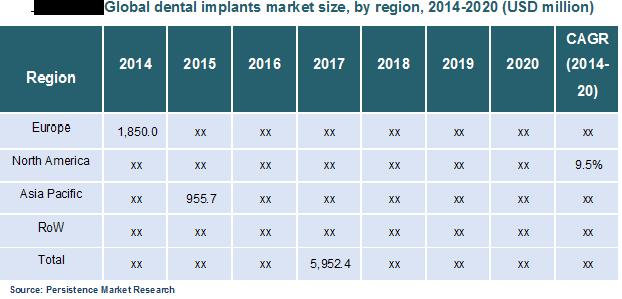Other major players of dental implants market include Nobel Biocare, DENTSPLY