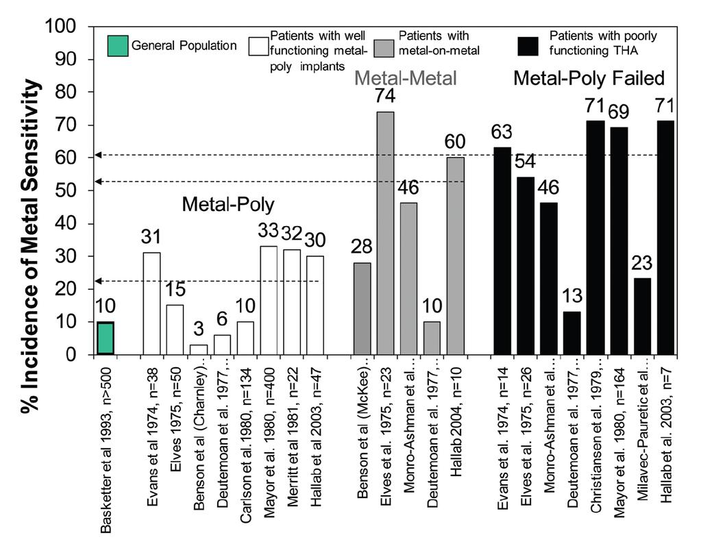 Cohort Studies of Implant-Related MetalSensitivity (metal sensitivity for nickel, cobalt or chromium) The prevalence of metal sensitivity in patients with failed implants is approximately six-times