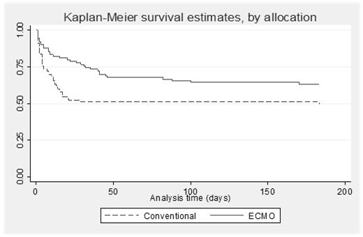 Lancet, 2009 ECLS in ARDS ( The CESAR Trial) Prospective Randomized Trial 2008 Peek and Firmin CESAR 2009 300 VO2/VCO2 ml/min 200 CO2 removal O2supply