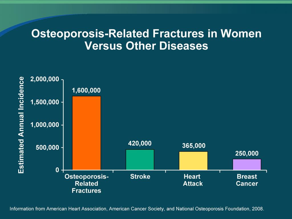 Osteoporosis-Related Fractures