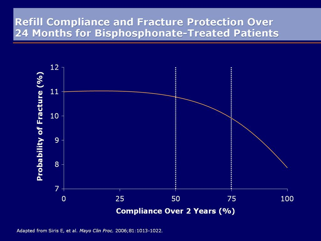 Refill Compliance and Fracture Protection