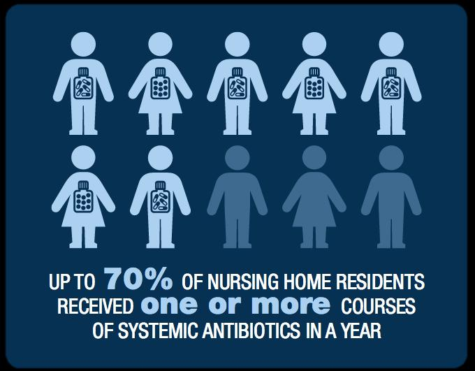C. Diff Statistics Most common cause of acute infectious diarrhea in nursing home
