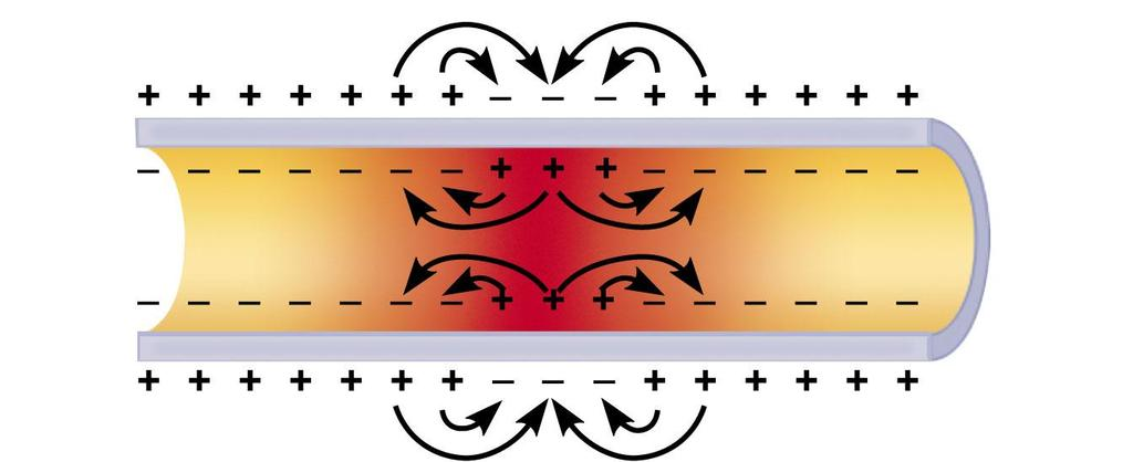 (b) Spread of depolarization: The local currents (black arrows) that are created