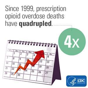 Overdose On the Rise The most common drugs involved in OD include Methadone Oxycodone