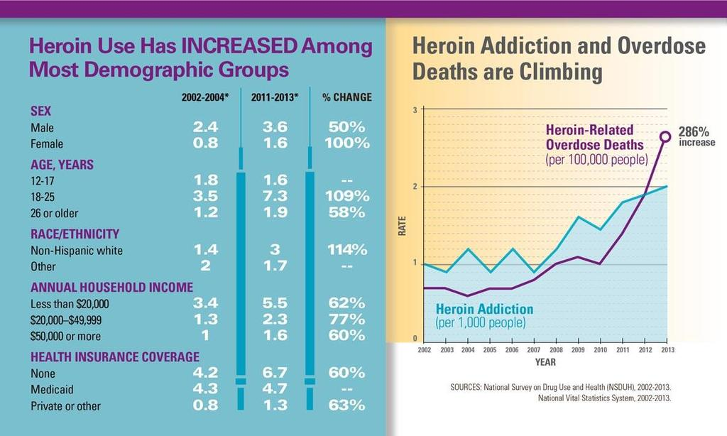 Heroin Use in the USA - Increasing 580 people initiate heroin use daily 2014 heroin OD deaths >10,500 (quadrupled from 2002) Mortality rate tripled since