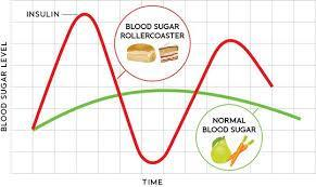 Limit Added Sugars/Refined Grains Diets high in added sugars and refined grains = High glycemic load Low nutrient value