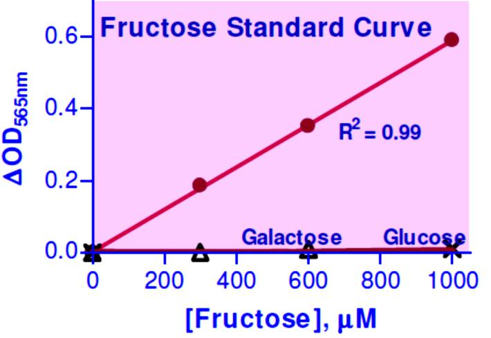 n is the dilution factor. Conversions: 1 mm fructose equals 18 mg/dl, 0.018% or 180 ppm. Resources References 1. Ishimoto, Tet al (2013).