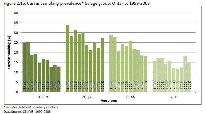 Tobacco Use In Ontario cont d Source: Propel Centre for