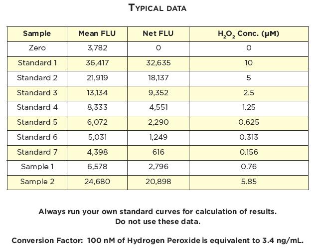 CALCULATION OF RESULTS Average the duplicate FLU readings for each standard and sample.