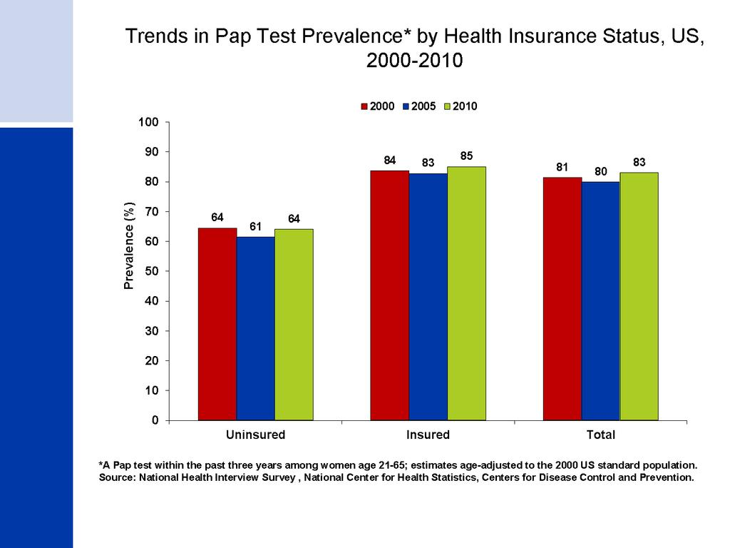 Trends in Pap Test Prevalence* by