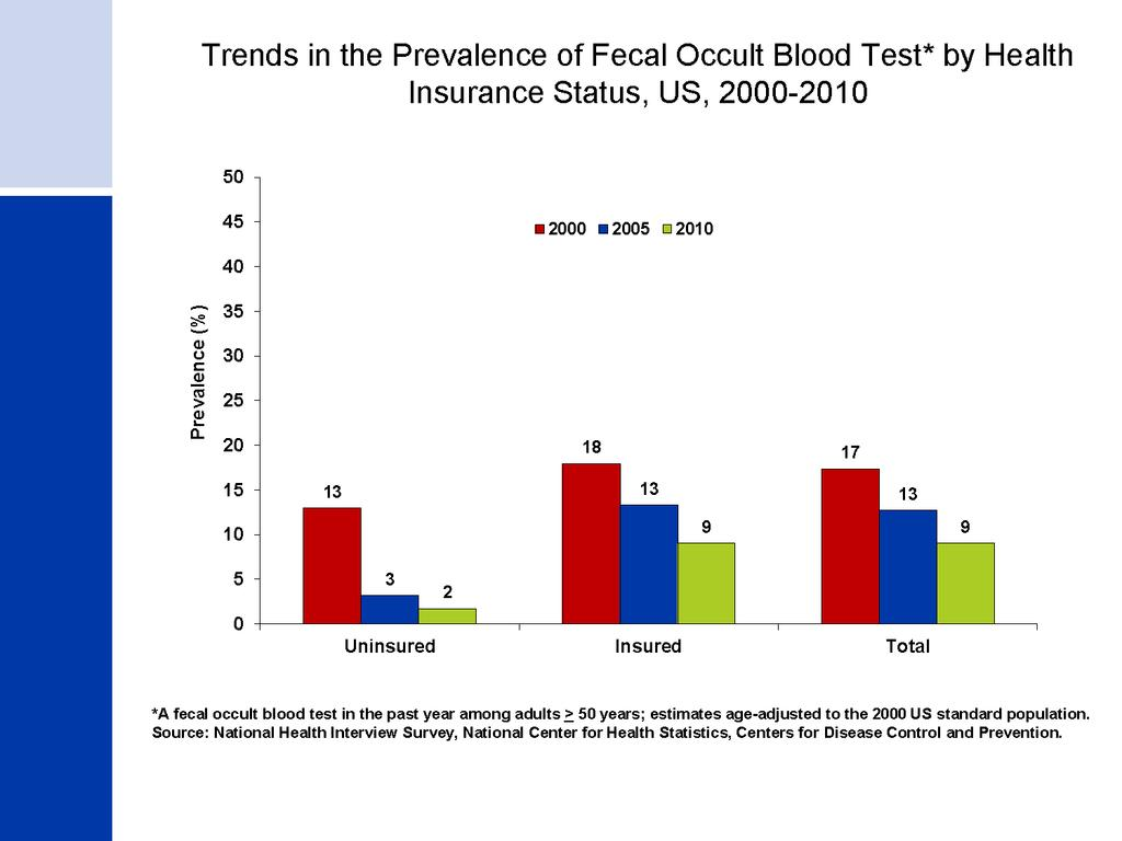 Trends in the Prevalence of Fecal Occult Blood