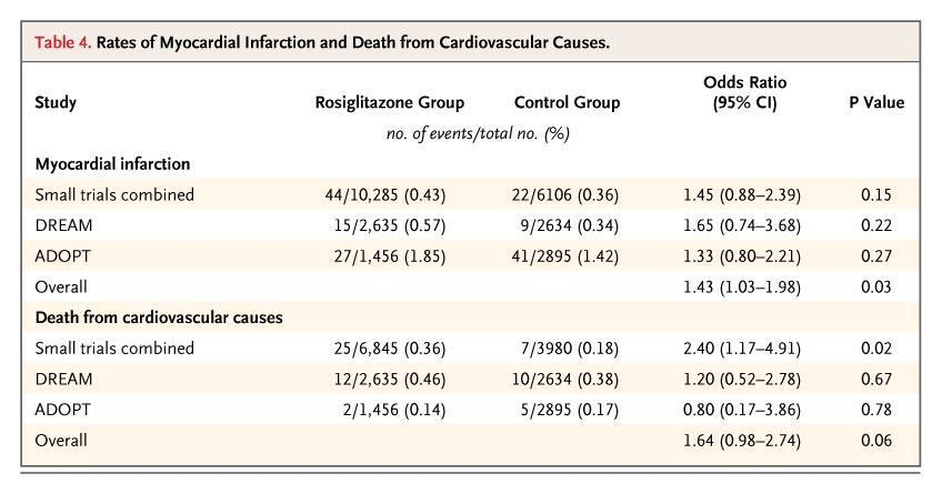 Rates of Myocardial Infarction and Death from Cardiovascular Causes