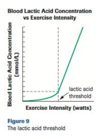 Lactic Acid Fermentation Lactic Acid Threshold: Limit of exercise where production of lactic acid increases Exercising above your lactic acid threshold will cause more
