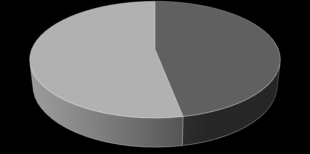 3.3. Sexual practices among the study population Eighty nine (47%) of the respondents were sexually active (Figure 4).