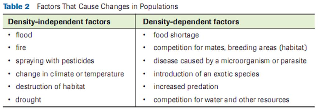Density Independent and Density Dependent Factrs ppulatin density refers t the number f species fund in a given area ex.