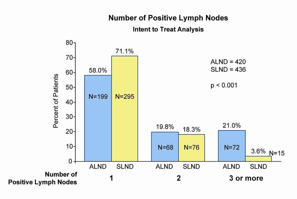 Number of Positive Lymph Nodes