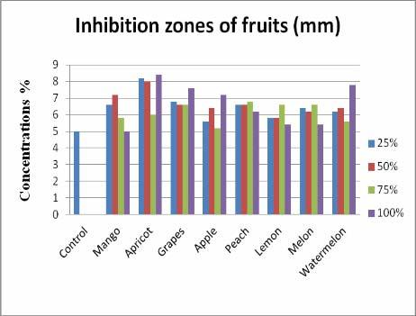 Figure-1 shows mean extracts of fruits with different concentration ((25%, 50%, along with control (Offoxyimo Sodium and Oxytetracycline).