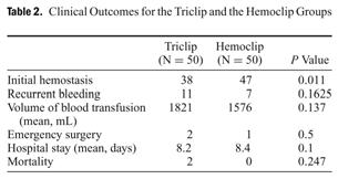 GI bleeding, endoscopically confirmed Comparison of 5 bleeding scores Forrest