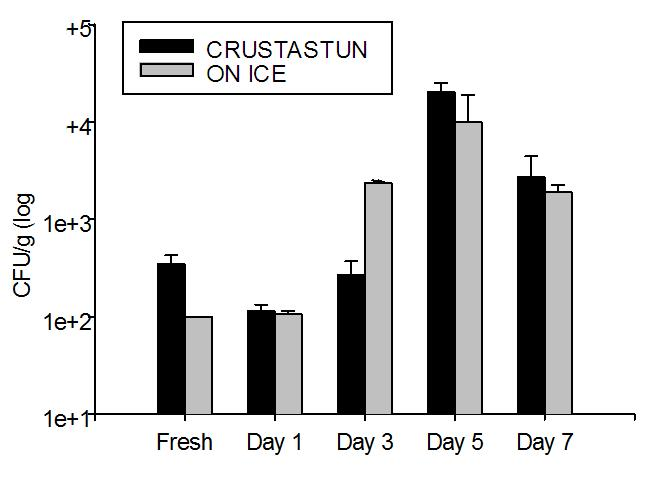 Figure 12. Changes in total bacteria counts measured on marine agar for langoustine meat during ice storage after being killed using different methods. Values are the mean S.E.M.