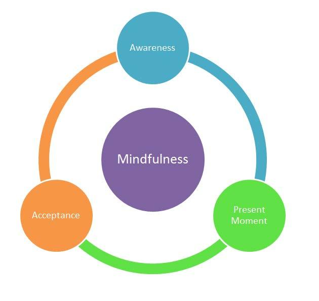 Mindfulness Practices Mindfulness Sensory Awareness - Here and Now Meditation