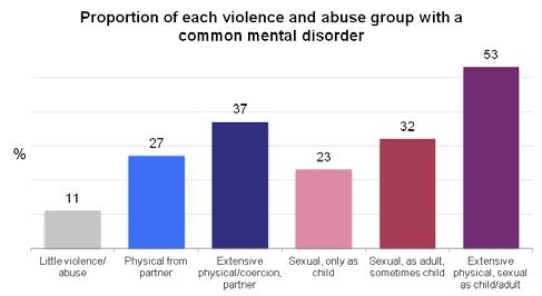 04 Profiles of the six groups Proportion of each violence and abuse group that needs help with multiple activities of daily living (2+ ADLs) 52 17 20 23 16 22 physical/coercion, Sexual: only as child