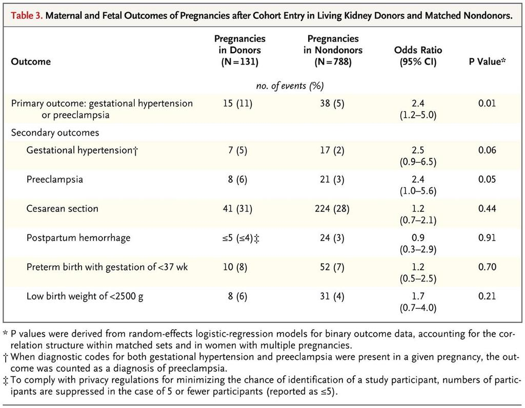 Maternal and Fetal Outcomes of Pregnancies after Cohort Entry in Living