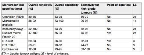 Urinary markers are not yet recommended to replace cytology and cystoscopy in