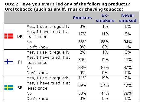SPECIAL EUROBAROMETER 332 Tobacco regular use of oral tobacco is particularly high in Sweden, where one ex-smoker out of five (19%) uses it regularly, and even 7% among never smokers.