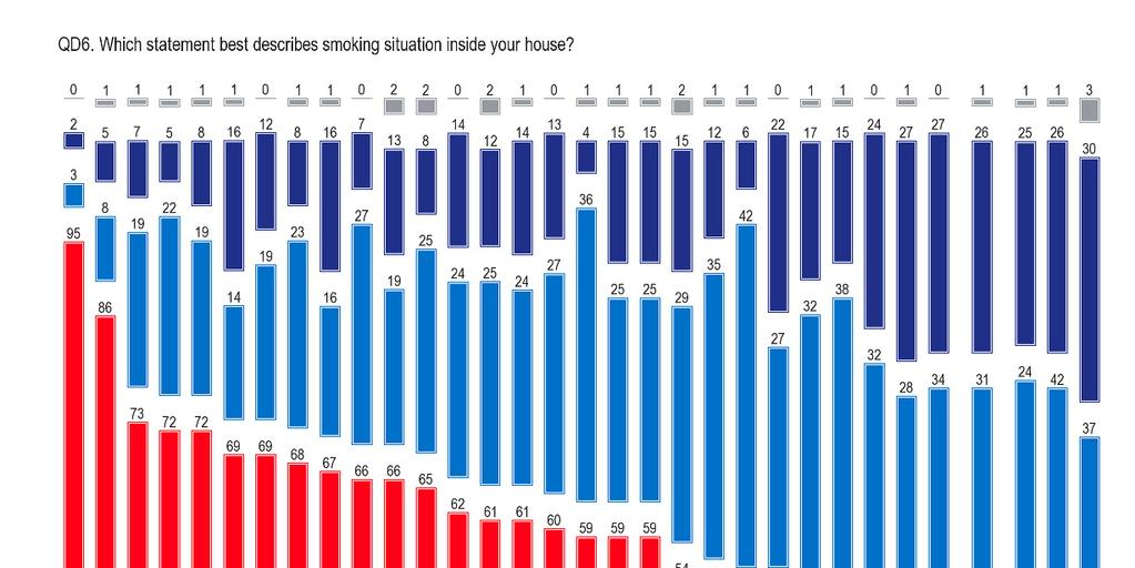 SPECIAL EUROBAROMETER 332 Tobacco - The most permissive countries are those with the highest rates of smoking - In the most permissive Greece, Spain and Cyprus and all