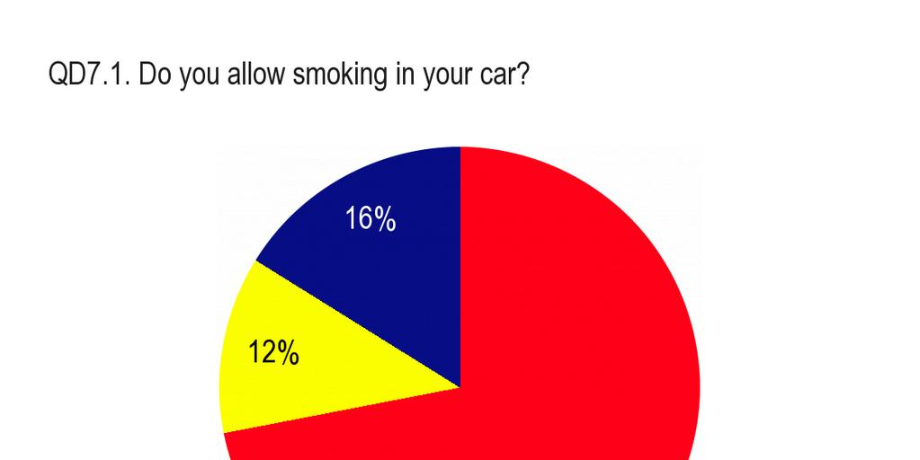 EUROBAROMETER SPECIAL 332 Tobacco The Swedish and the Finnish are the least permissive, with nine out of ten not allowing smoking in their cars at anytime.