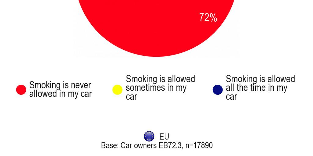 Conversely, the Greeks, Bulgarians and Macedonians are the most permissive with 62% 57% and 52% respectively allowing smoking sometimes or all the time in the car.