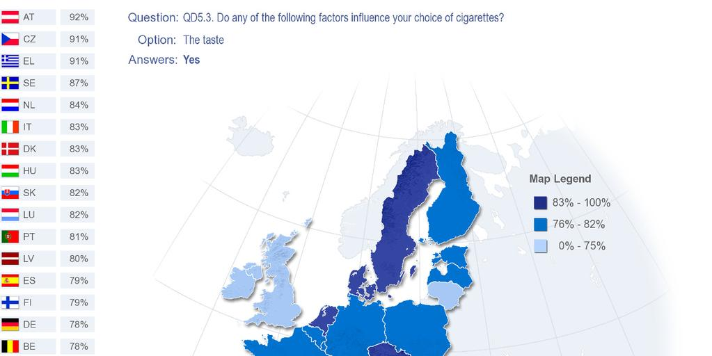EUROBAROMETER SPECIAL 332 Tobacco 5.1.1 The taste Across all countries, taste is clearly the most important factor influencing cigarette choice of the four factors listed.
