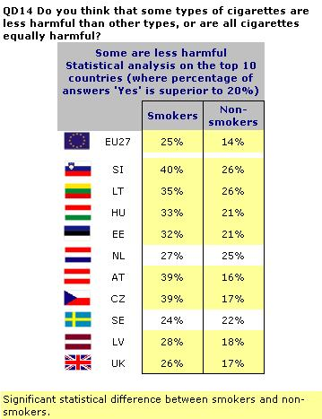 EUROBAROMETER SPECIAL 332 Tobacco The results from the ten countries where respondents agreed most that some types of cigarettes are less harmful than others were analysed further.